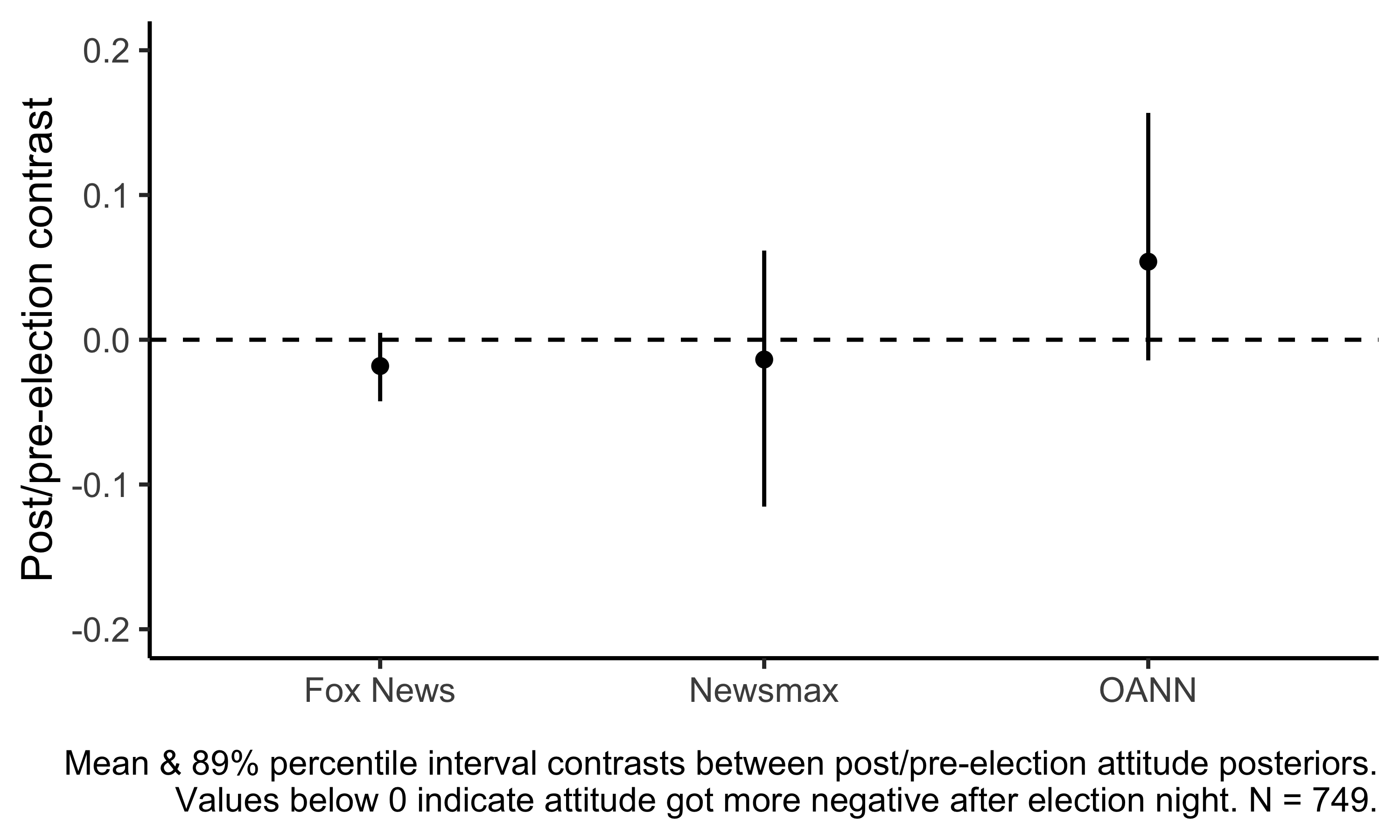 Mean & 89% percentile interval contrasts between post/pre-election attitude posteriors.