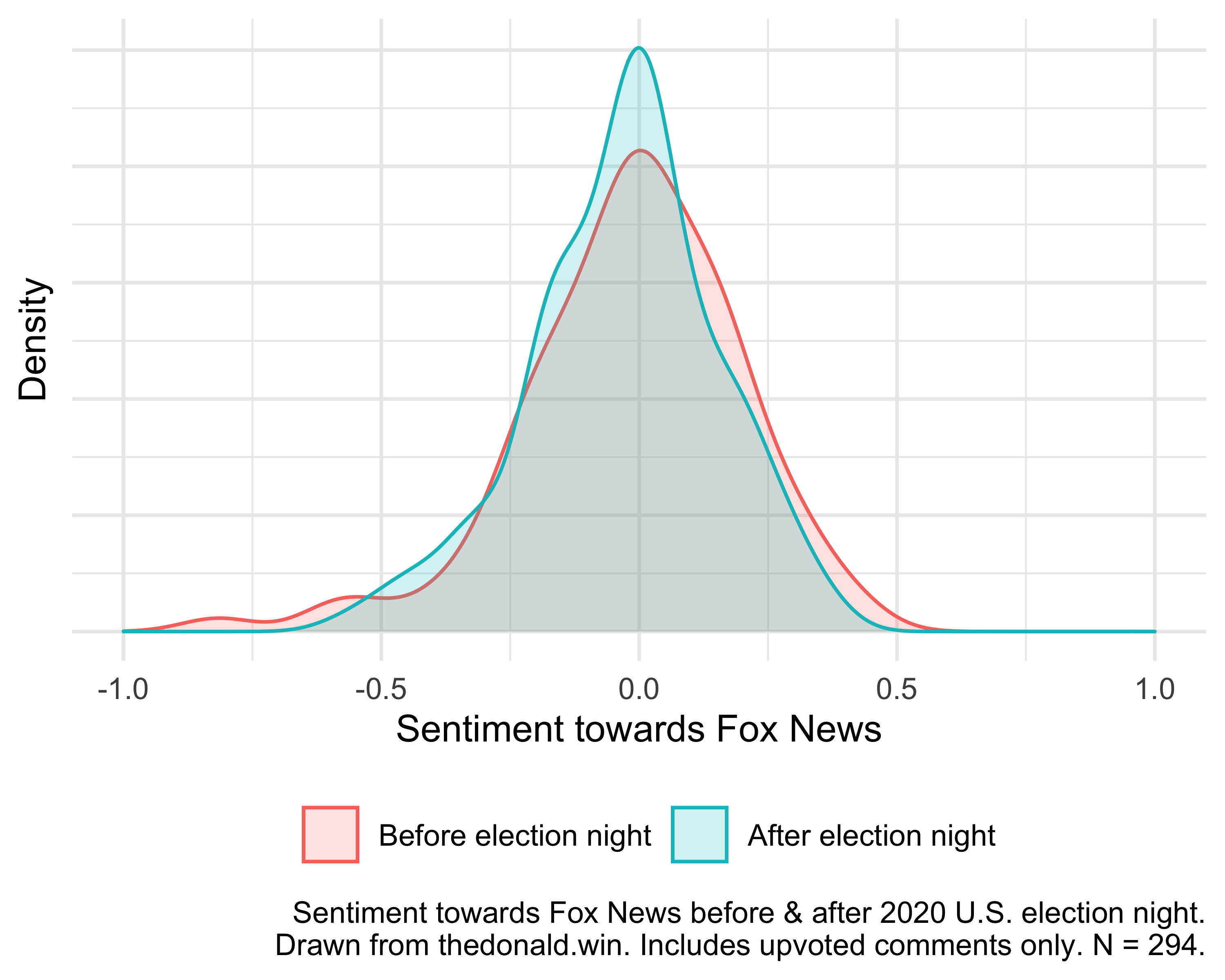 Sentiment towards Fox News before & after 2020 U.S. election night.