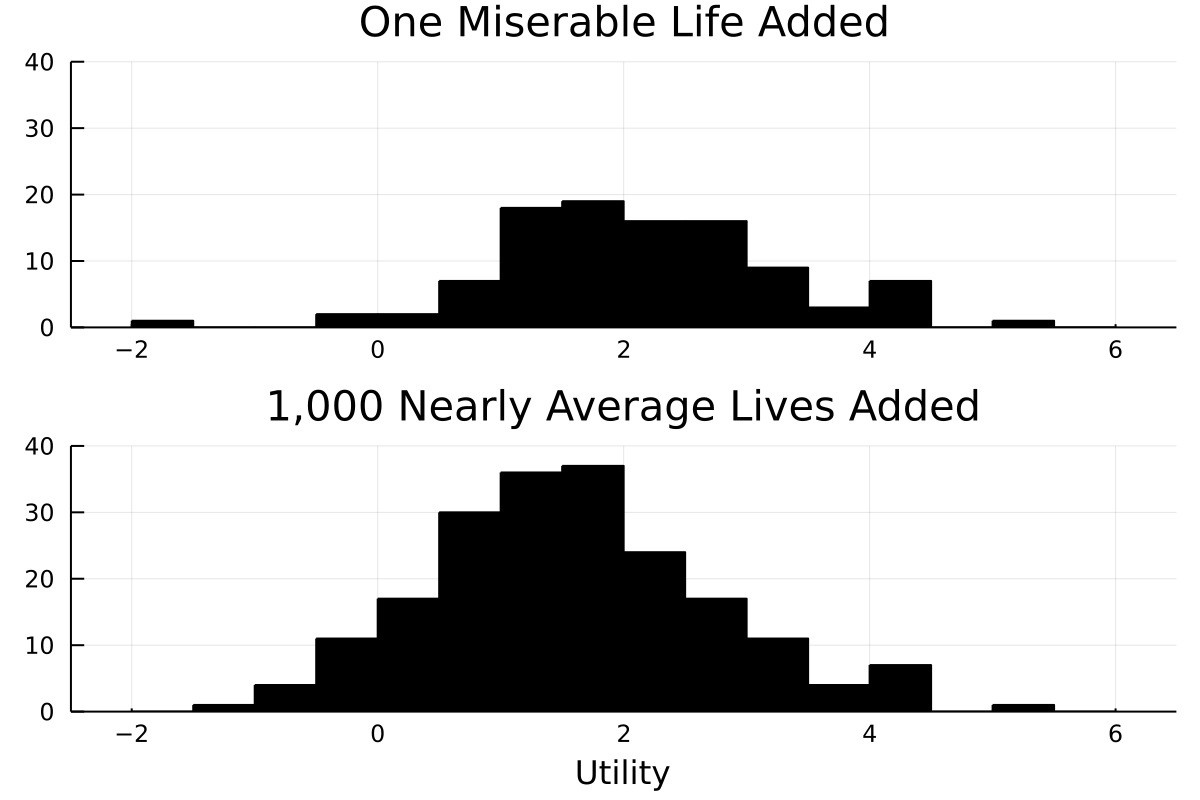 Plot showing utility distributions of choices leading to alternative Repugnant Conclusion.