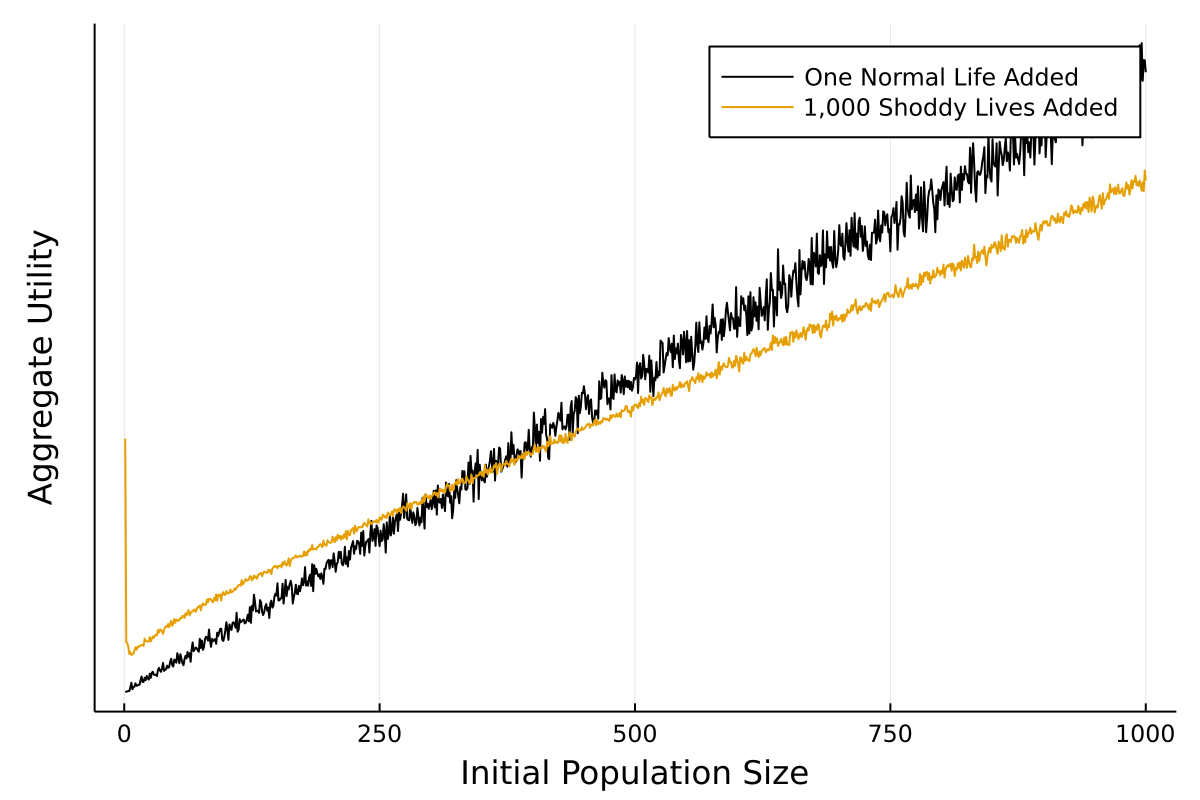 Plot showing how the egalitarian utility function reacts to changes in initial population size in Repugnant Conclusion simulation.