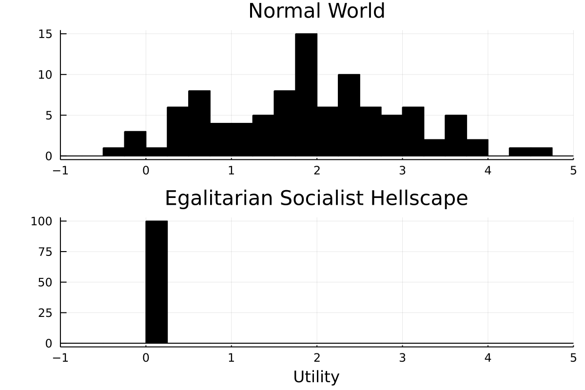 Plot showing utility distributions of choices baseline world and socialist hellscape.
