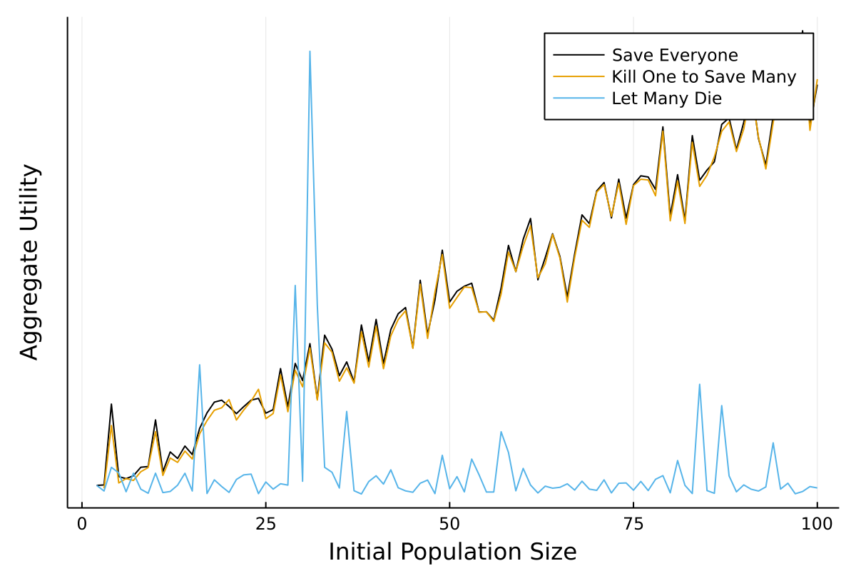 Plot showing how the egalitarian utility function reacts to changes in initial population size in Trolley Problem.