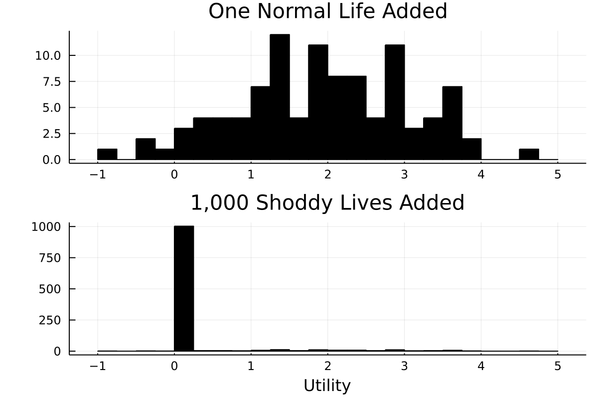 Plot showing utility distributions of choices leading to Repugnant Conclusion.